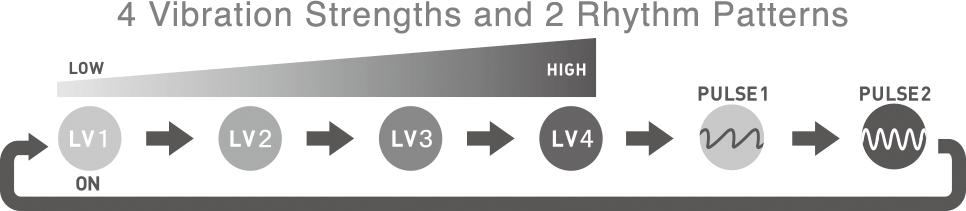 Iroha Temari Silicone Rechargeable Vibrator - Vibration Functions