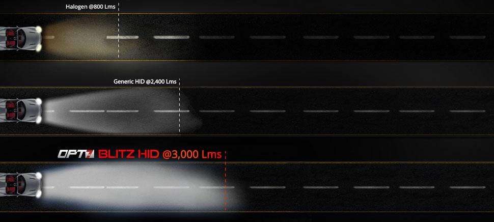 35w hid light kit comparison