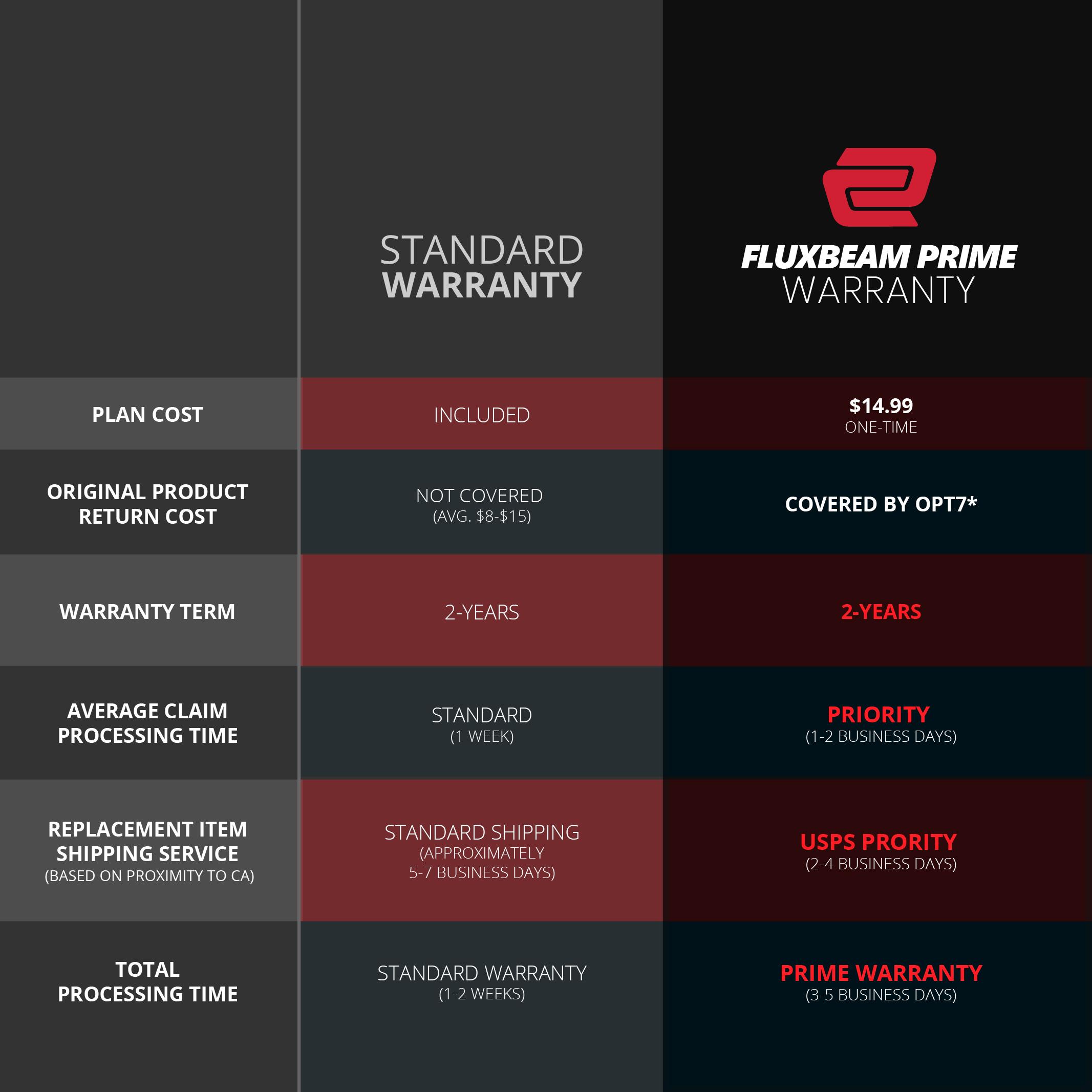 opt7-flux-prime-warranty-chart-artboard-2.jpg