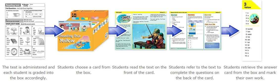 readingboxes-steps.jpg