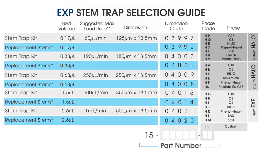 exp-stem-trap-selection-guide.png