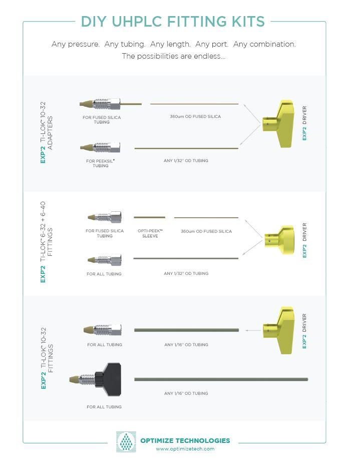 exp2-ti-lok-diy-fitting-adapter-kits.jpg
