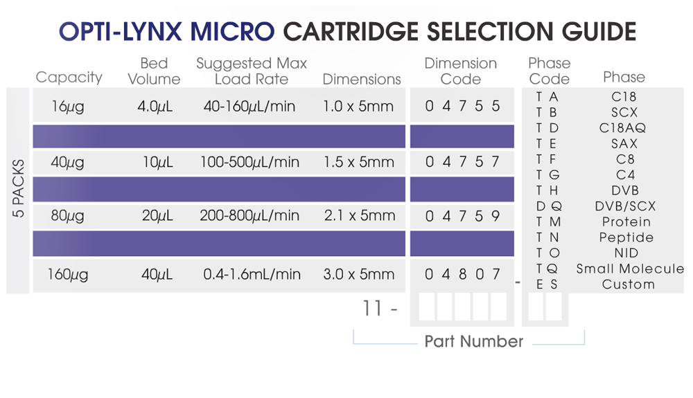 opti-lynx-ii-micro-cartridge-selection-guide.png