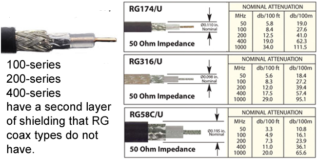 Comparison of RG58 with LMR-100 and LMR-200