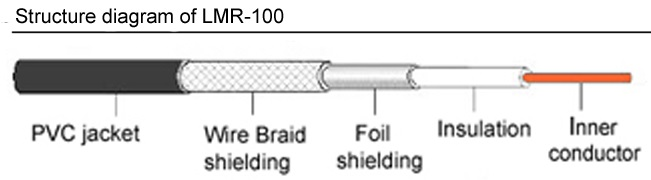 LMR100 Structure Diagram showing double shielding for low  signal loss