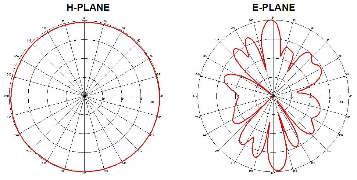 Antenna 2 4GHz 12dBi Omni Directional Dipole w/ RP-SMA | 22 inches
