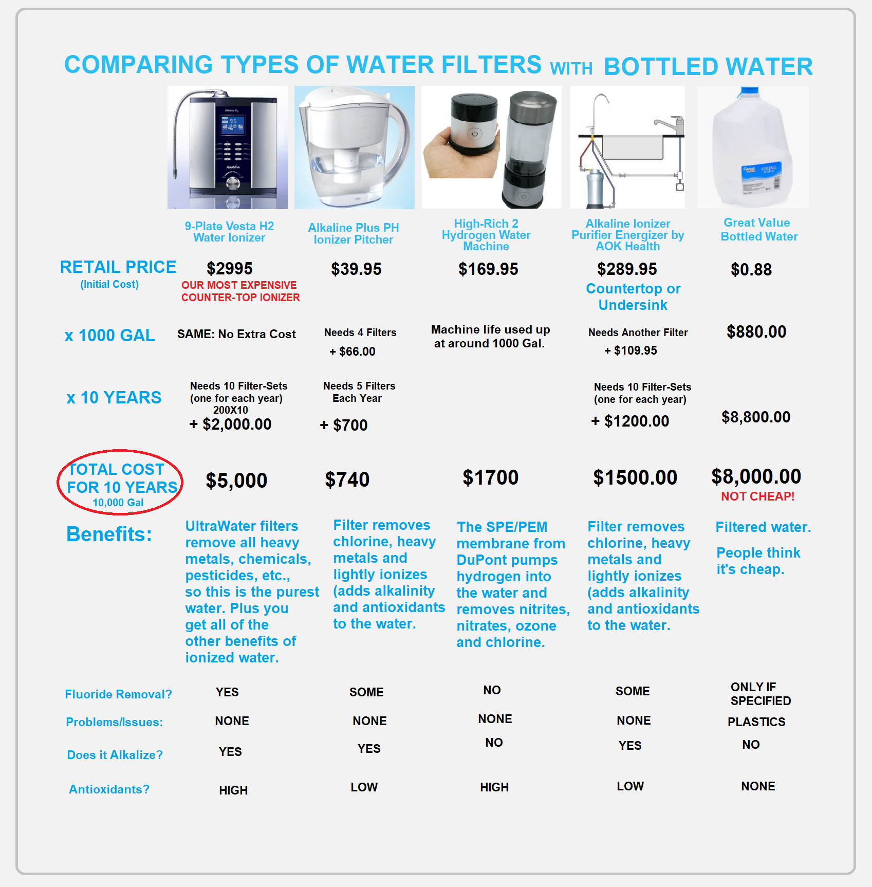 Analyzing & Comparing Brands of Bottled Water