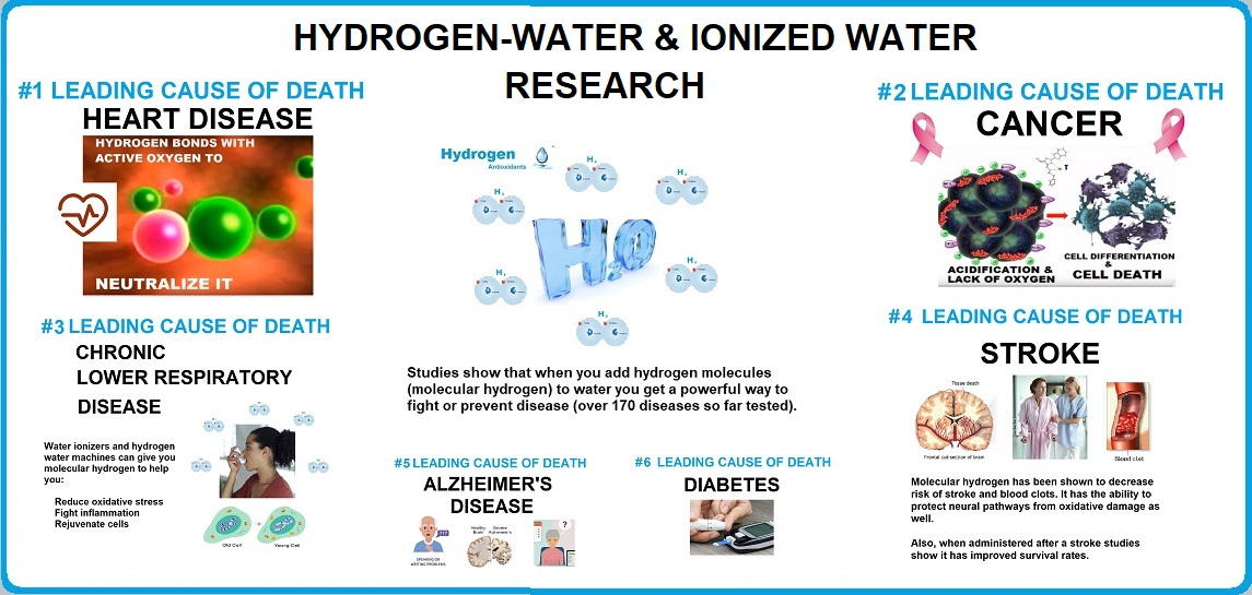 Hydrogen Water & Ionized Water Research