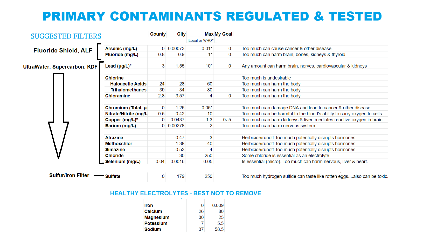 St. Louis City & County Water Main Contaminants