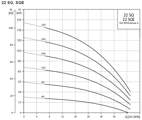 22sq performance curve
