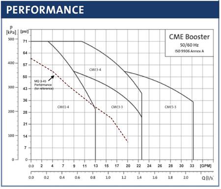 cme-3-plus-graph