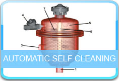 Automatic Self Cleaning Post-pump Filters