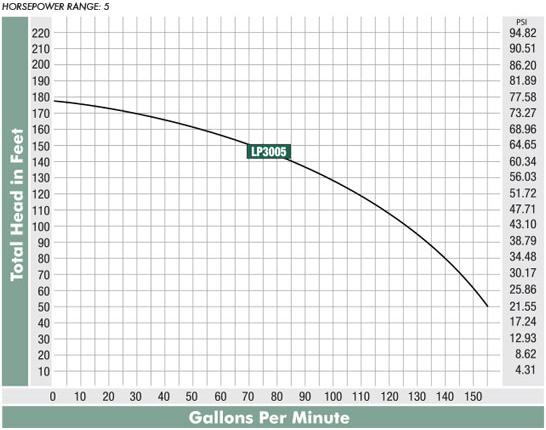 lp-3000-curve.jpg