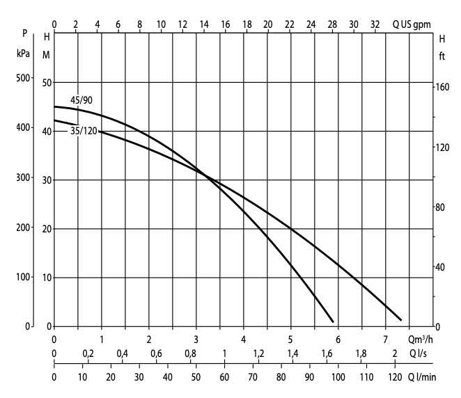 DAB DTron 2 performance curve.png