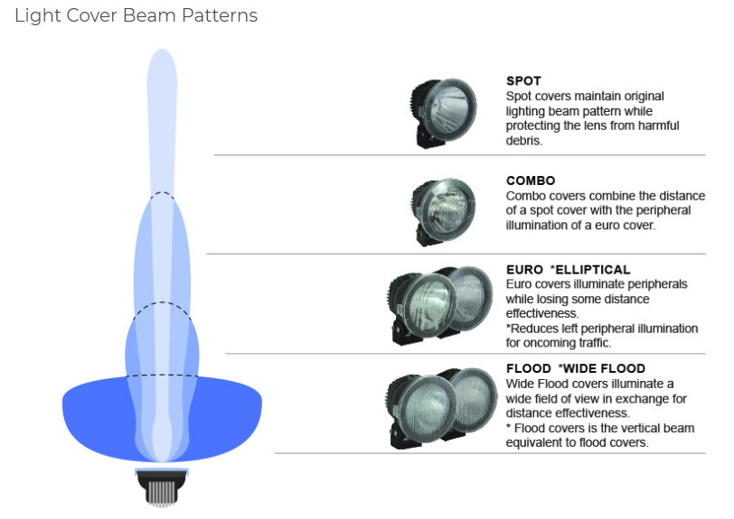 Here is how the VisionX cover beam patterns work