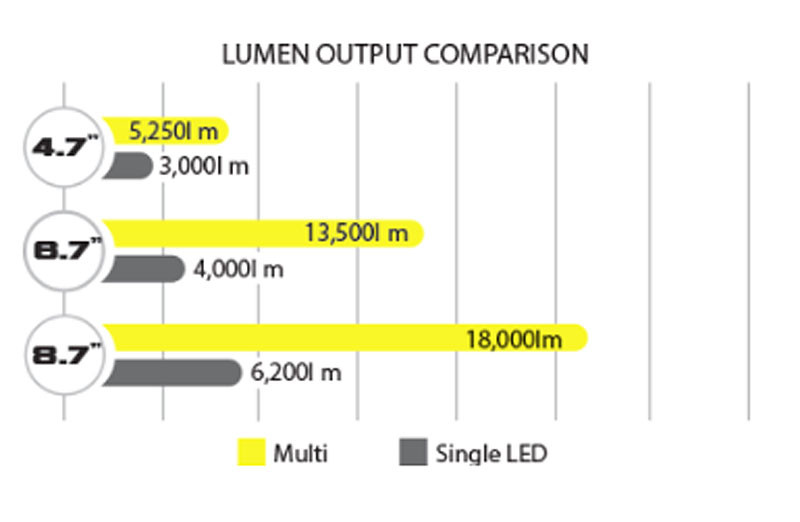 VisionX Light Output Chart