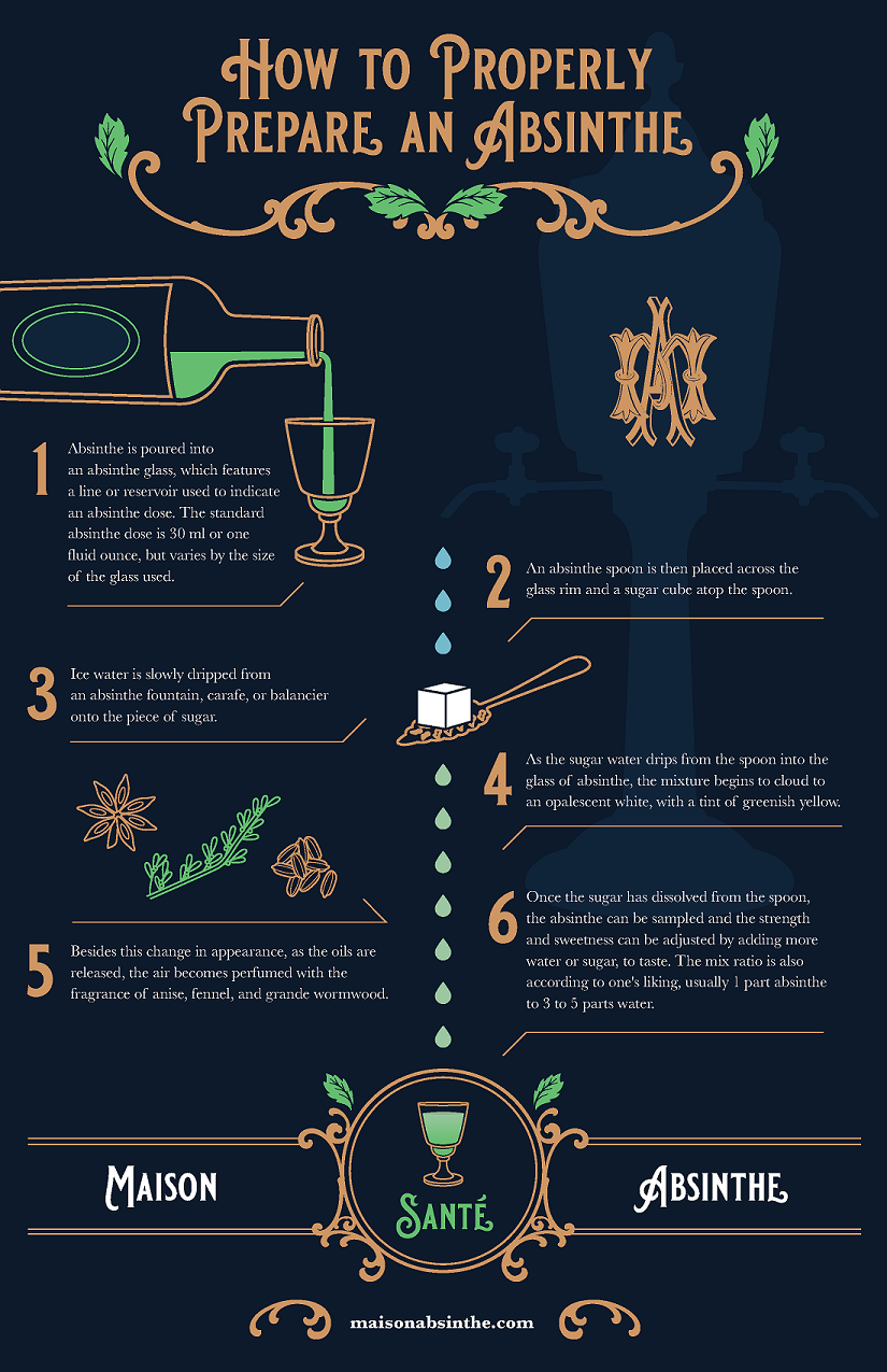 how-to-properly-prepare-absinthe-infographic-small.png