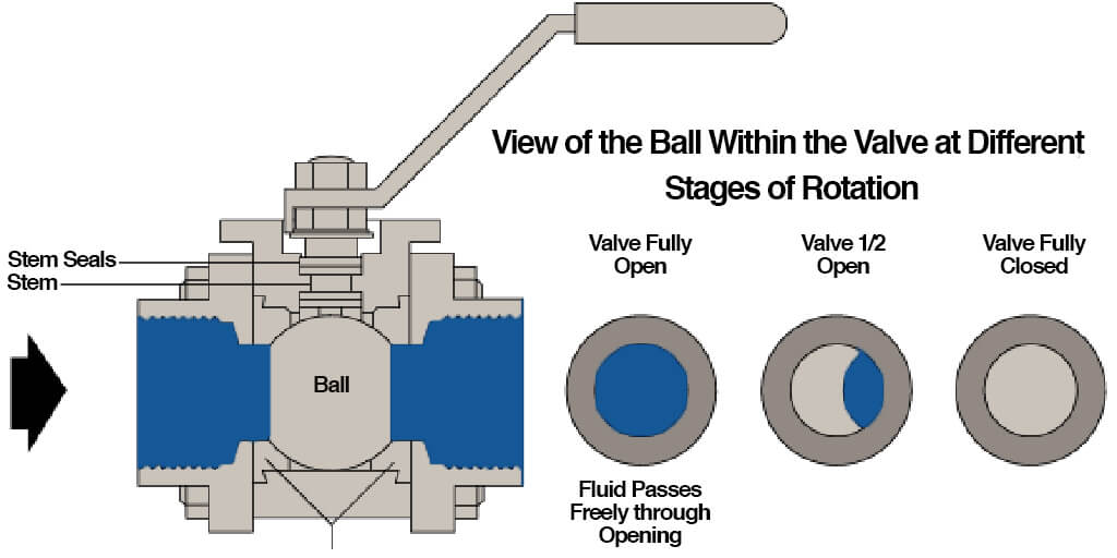 Difference Between a Vented Ball Valve and a Standard Ball Valve