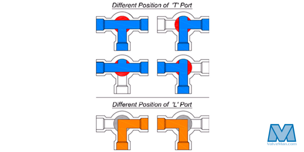 3 Way Valve Flow Diagram | Understanding T Port Vs L Port Directional Flows Valveman Com