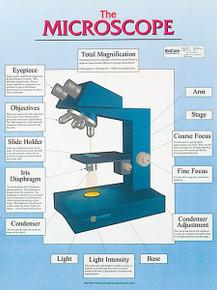 Wall Chart - The Microscope