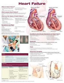 Reference Chart - Heart Failure