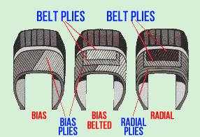 Bias Ply Tires >> New Tires Radial Vs Bias Ply Viking Bags