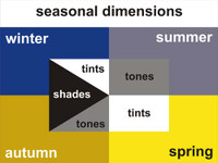 Seasonal Dimension Chart