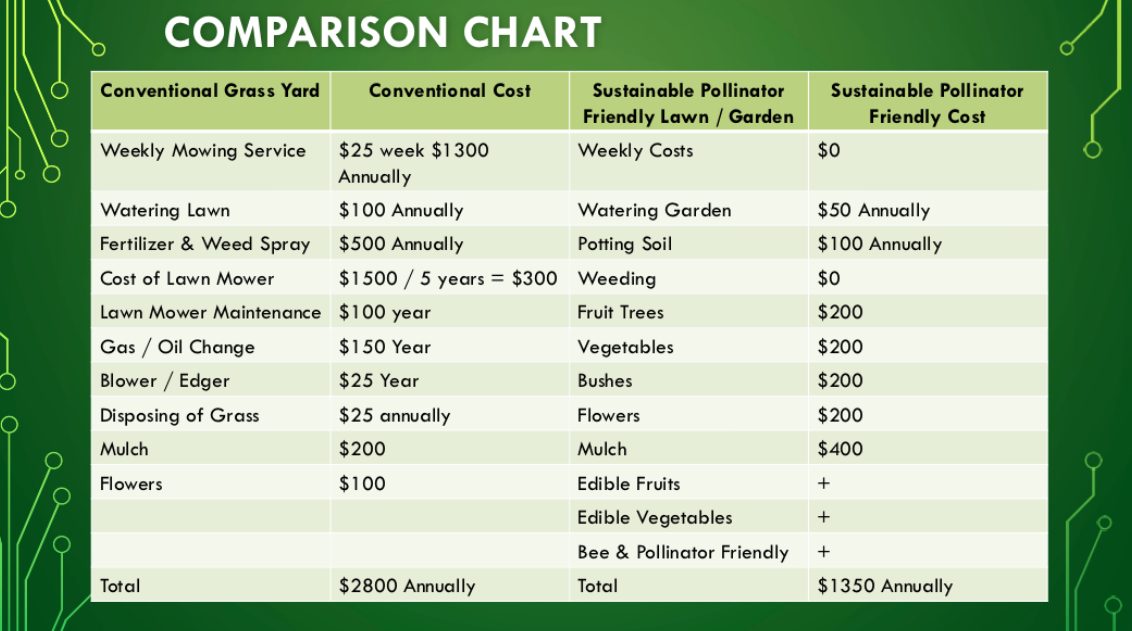 sustainable-lawn-compare-chart.jpg