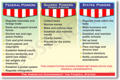 PosterEnvy - American Government - The Federal System - Shared Power Poster