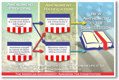 PosterEnvy - The American Government - Amending the Constitution Poster