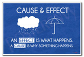 Cause & Effect - Language Arts Poster