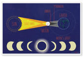 Solar Eclipse - NEW Classroom Science Poster