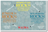 Rock Types - NEW Classroom Earth Science Geology Poster (ms196)