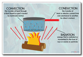 Heat Transfer - Convection, Conduction & Radiation - NEW Classroom Science Poster