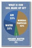 What Is Our Soil Made Of? - NEW Classroom Science Poster