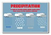 Precipitation - NEW Classroom Science Poster