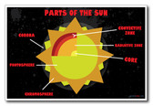 Parts of the Sun - NEW Classroom Astronomy Science Poster