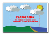 Evaporation - NEW Classroom Science Poster