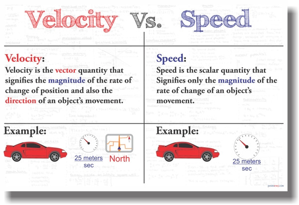 posterenvy velocity vs speed new science poster