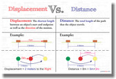 Displacement vs Distance - NEW Mathematics Educational Classroom POSTER