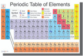 Periodic Table of the Elements - Chemistry Classroom Poster (ms105)