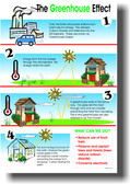 Greenhouse Effect Global Warming Climate Change Science Classroom PosterEnvy Poster