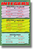 Adding & Subtracting Positive & Negative Integers - Classroom Math PosterEnvy Poster
