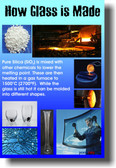 How Glass is Made - Classroom Science Poster