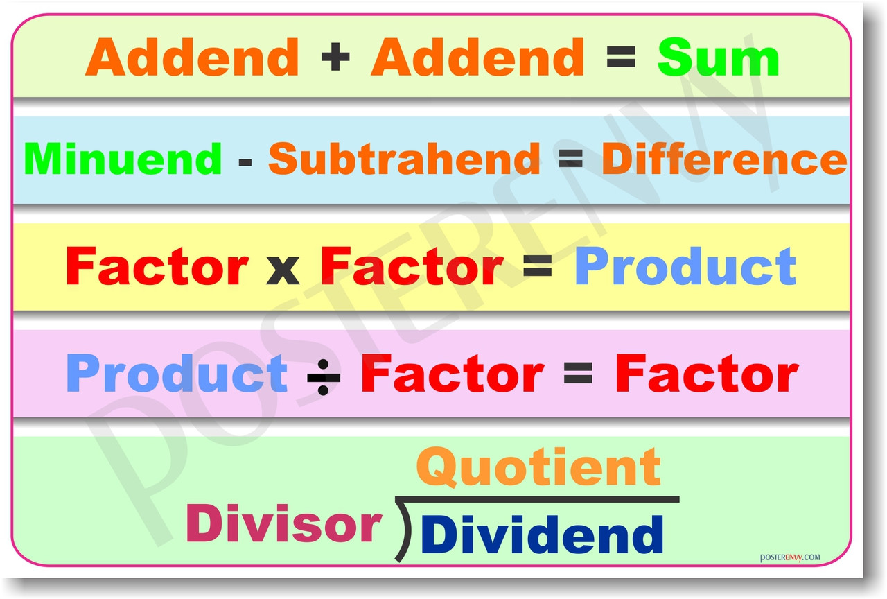 Basic Math Operations - Math Poster
