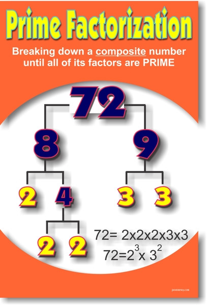 Prime Factorization - Math Poster