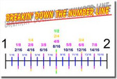 Breakin' Down the Number Line - Classroom Math Poster