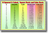 Squares, Cubes, Square Roots & Cube Roots - Educational Classroom Math POSTER
