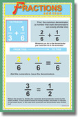 Fractions Addition - Classroom Math Poster