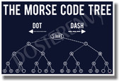 Morse Code Tree Navy - NEW Military Poster